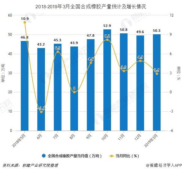 2019年前3月中国橡胶制品行业市场分析:产量超135万吨,进口量超157万吨